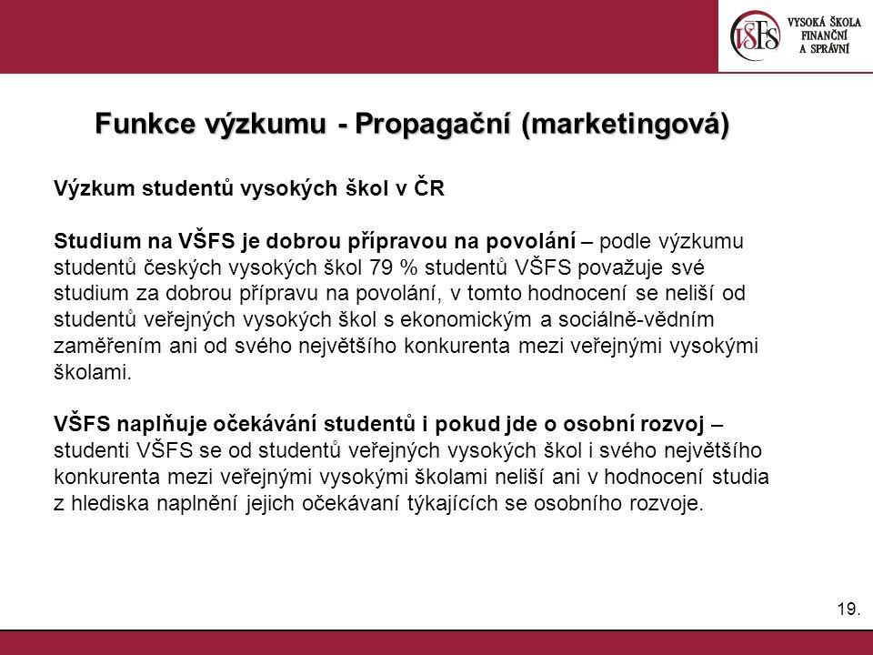 19. Funkce výzkumu - Propagační (marketingová) Výzkum studentů vysokých škol v ČR Studium na VŠFS je dobrou přípravou na povolání – podle výzkumu stud