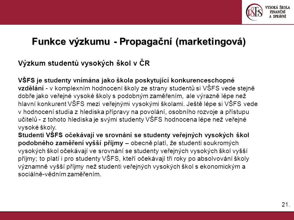 21. Funkce výzkumu - Propagační (marketingová) Výzkum studentů vysokých škol v ČR VŠFS je studenty vnímána jako škola poskytující konkurenceschopné vz