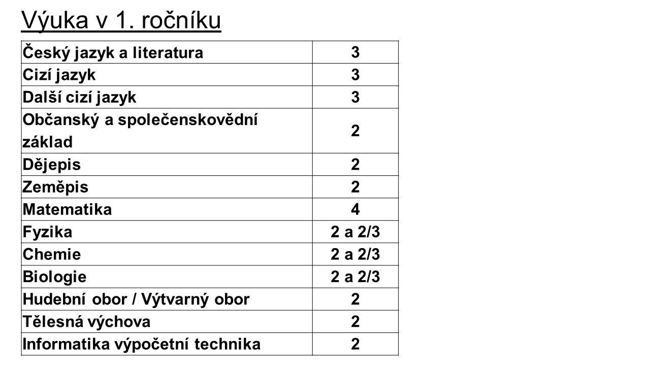 Výuka v 1. ročníku Český jazyk a literatura 3 Cizí jazyk3 Další cizí jazyk3 Občanský a společenskovědní základ 2 Dějepis2 Zeměpis2 Matematika4 Fyzika2