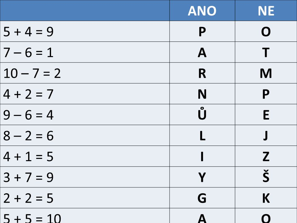 ANONE 5 + 4 = 9PO 7 – 6 = 1AT 10 – 7 = 2RM 4 + 2 = 7NP 9 – 6 = 4ŮE 8 – 2 = 6LJ 4 + 1 = 5IZ 3 + 7 = 9YŠ 2 + 2 = 5GK 5 + 5 = 10AO
