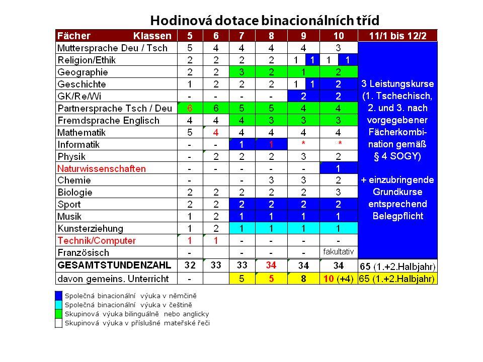 Jazykové vzdělání v projektu: Němečtí žáci (BINA) Český jazyk jako partnerská řeč - od 5.