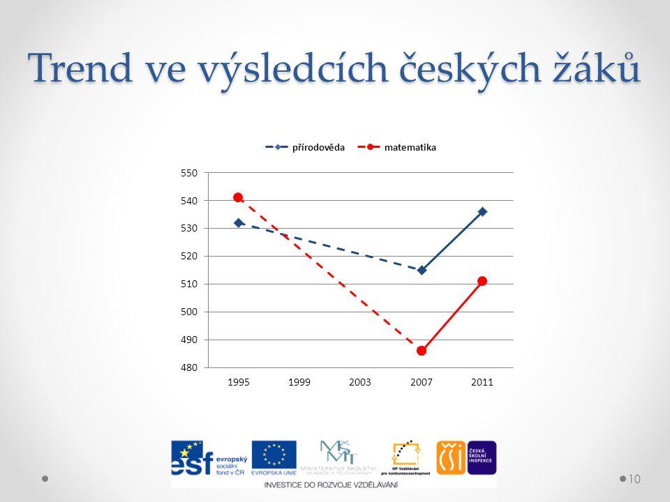 Trend ve výsledcích českých žáků 10