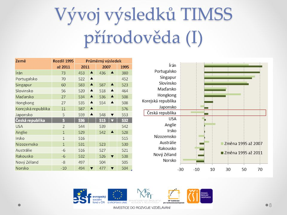 Vývoj výsledků TIMSS přírodověda (I) 8