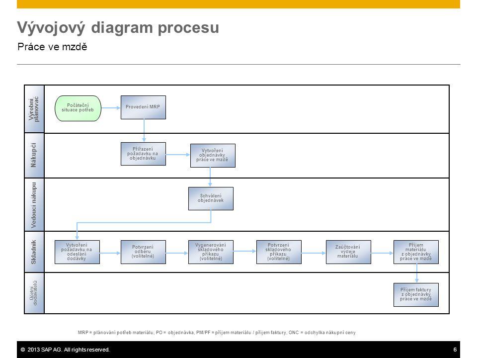 ©2013 SAP AG. All rights reserved.6 Vývojový diagram procesu Práce ve mzdě Nákupčí Vedoucí nákupu Účetní dodavatelů MRP = plánování potřeb materiálu,