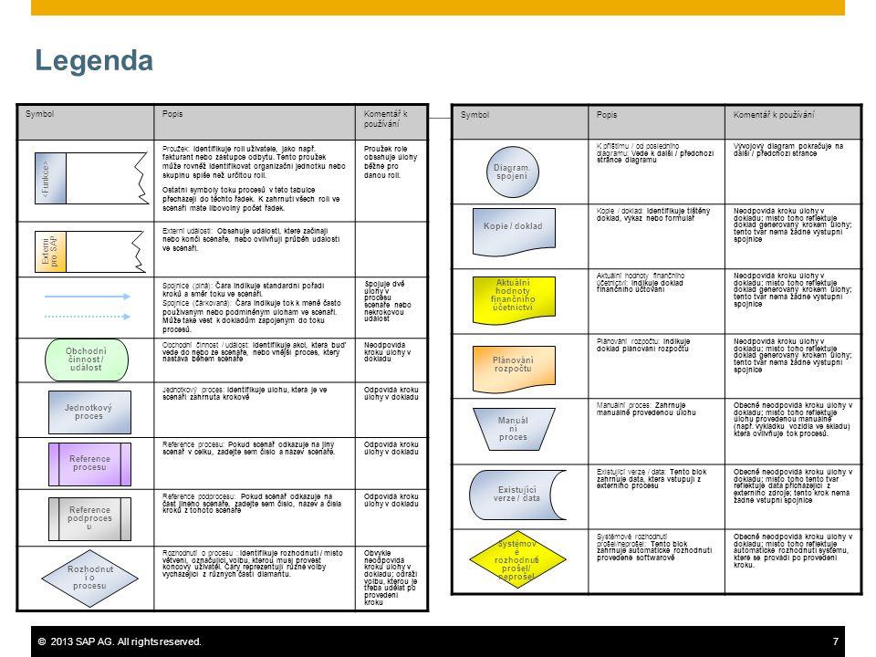 ©2013 SAP AG. All rights reserved.7 Legenda SymbolPopisKomentář k používání Proužek: Identifikuje roli uživatele, jako např. fakturant nebo zástupce o