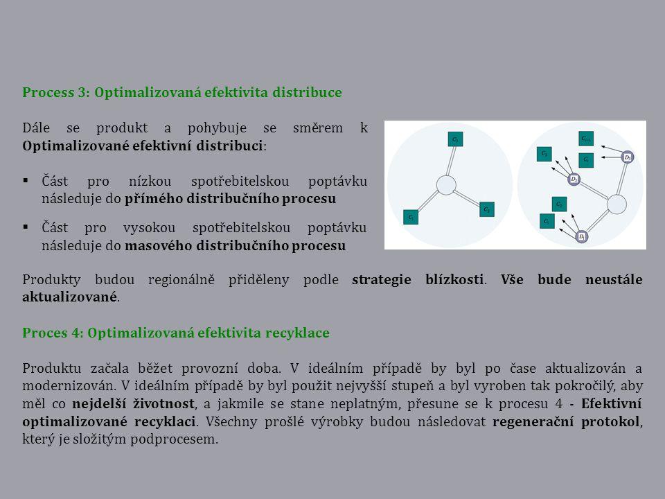 Process 3: Optimalizovaná efektivita distribuce Dále se produkt a pohybuje se směrem k Optimalizované efektivní distribuci:  Část pro nízkou spotřebi