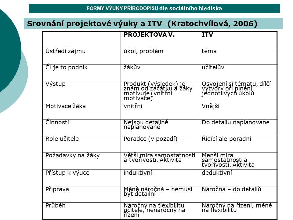 Srovnání projektové výuky a ITV (Kratochvílová, 2006) FORMY VÝUKY PŘÍRODOPISU dle sociálního hlediska PROJEKTOVÁ V.ITV Ústředí zájmuúkol, problémtéma
