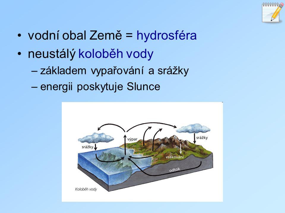 vodní obal Země = hydrosféra neustálý koloběh vody –základem vypařování a srážky –energii poskytuje Slunce