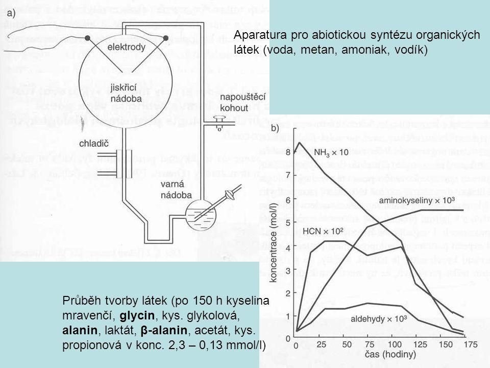 Aparatura pro abiotickou syntézu organických látek (voda, metan, amoniak, vodík) Průběh tvorby látek (po 150 h kyselina mravenčí, glycin, kys. glykolo
