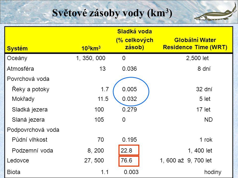 Systém10 3 km 3 Sladká voda (% celkových zásob) Globální Water Residence Time (WRT) Oceány 1, 350, 000 0 2,500 let Atmosféra 13 0.036 8 dní Povrchová voda Řeky a potoky 1.7 0.005 32 dní Mokřady 11.5 0.032 5 let Sladká jezera 100 0.279 17 let Slaná jezera 105 0 ND Podpovrchová voda Půdní vlhkost 70 0.195 1 rok Podzemní voda 8, 200 22.8 1, 400 let Ledovce 27, 500 76.61, 600 až 9, 700 let Biota 1.1 0.003 hodiny Světové zásoby vody (km 3 )