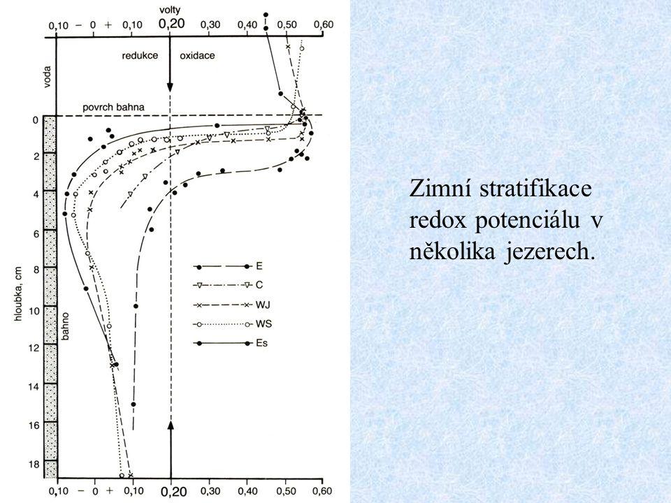 Zimní stratifikace redox potenciálu v několika jezerech.
