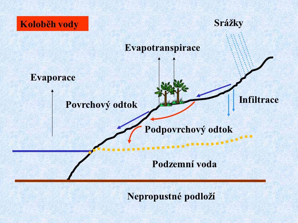 Nepropustné podloží Podzemní voda Srážky Evaporace Evapotranspirace Povrchový odtok Infiltrace Podpovrchový odtok Koloběh vody