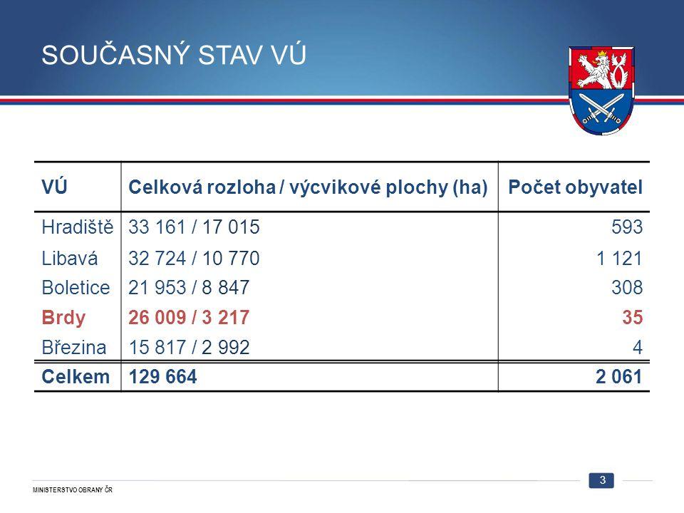 MINISTERSTVO OBRANY ČR SOUČASNÝ STAV VÚ 3 VÚCelková rozloha / výcvikové plochy (ha)Počet obyvatel Hradiště33 161 / 17 015593 Libavá32 724 / 10 7701 12