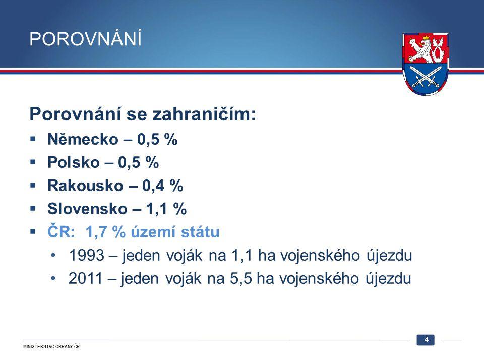 MINISTERSTVO OBRANY ČR POROVNÁNÍ Porovnání se zahraničím:  Německo – 0,5 %  Polsko – 0,5 %  Rakousko – 0,4 %  Slovensko – 1,1 %  ČR: 1,7 % území