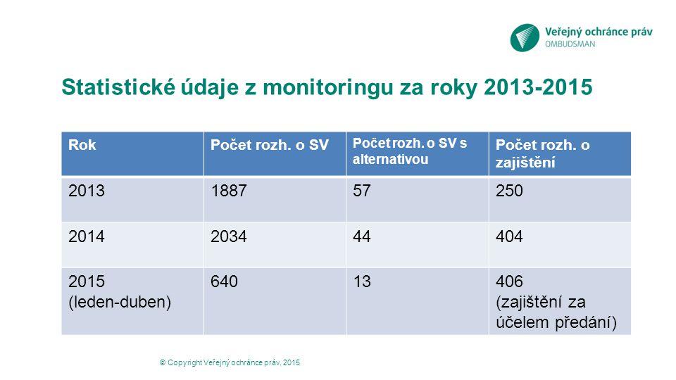 Statistické údaje z monitoringu za roky 2013-2015 RokPočet rozh. o SV Počet rozh. o SV s alternativou Počet rozh. o zajištění 2013188757250 2014203444