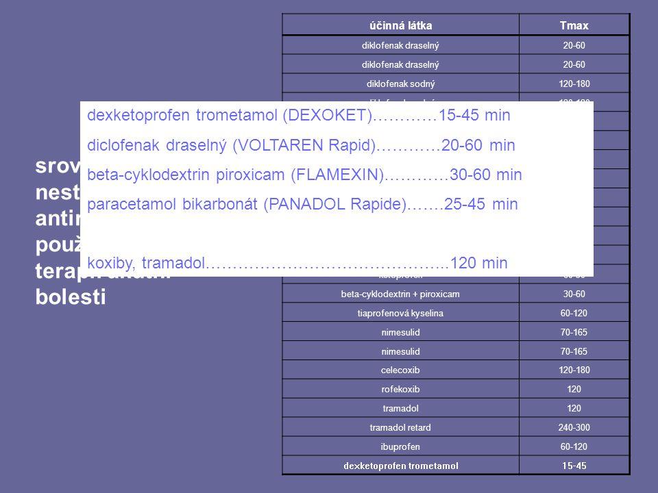 účinná látkaTmax diklofenak draselný20-60 diklofenak draselný20-60 diklofenak sodný120-180 diklofenak sodný120-180 diklofenak sodný120-180 diklofenak
