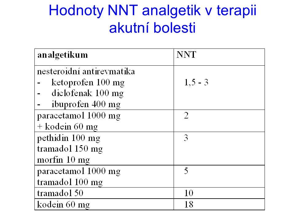 Hodnoty NNT analgetik v terapii akutní bolesti