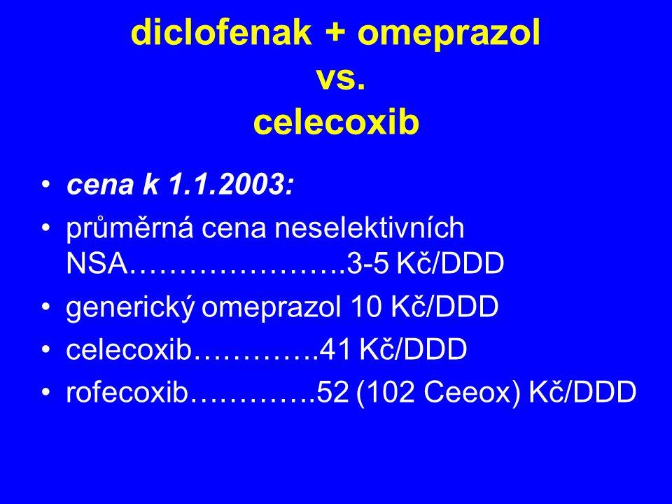 diclofenak + omeprazol vs. celecoxib cena k 1.1.2003: průměrná cena neselektivních NSA………………….3-5 Kč/DDD generický omeprazol 10 Kč/DDD celecoxib………….4