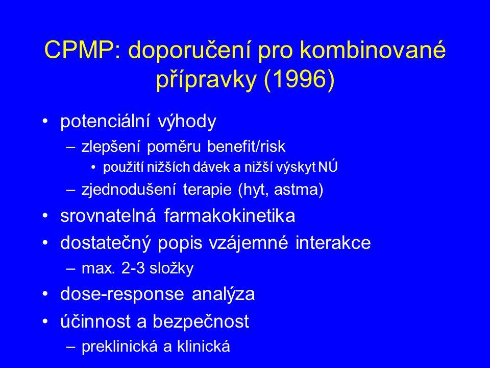 CPMP: doporučení pro kombinované přípravky (1996) potenciální výhody –zlepšení poměru benefit/risk použití nižších dávek a nižší výskyt NÚ –zjednodušení terapie (hyt, astma) srovnatelná farmakokinetika dostatečný popis vzájemné interakce –max.