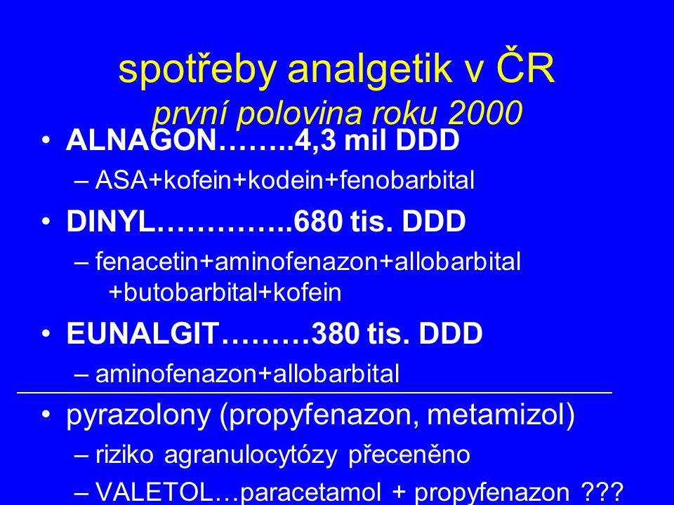 spotřeby analgetik v ČR první polovina roku 2000 ALNAGON……..4,3 mil DDD –ASA+kofein+kodein+fenobarbital DINYL…………..680 tis. DDD –fenacetin+aminofenazo
