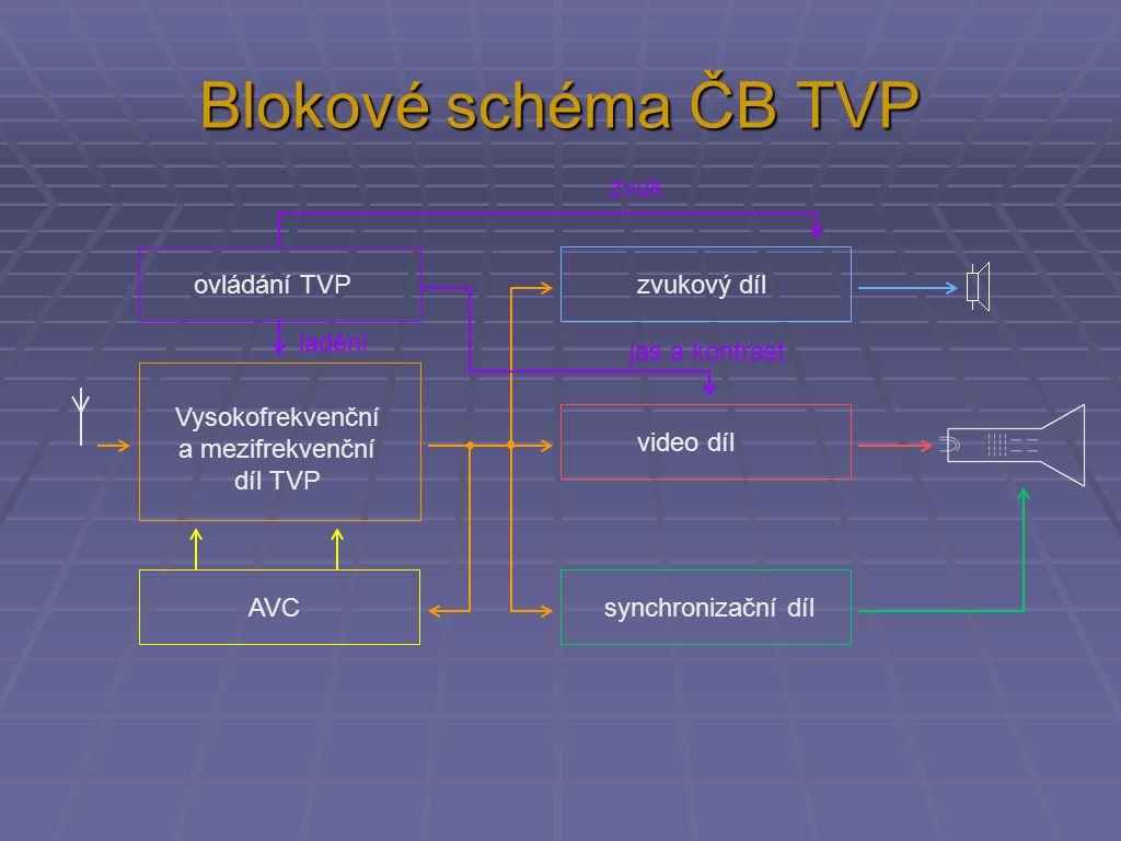 Blokové schéma ČB TVP Vysokofrekvenční a mezifrekvenční díl TVP zvukový díl video díl synchronizační díl ovládání TVP AVC zvuk jas a kontrast ladění