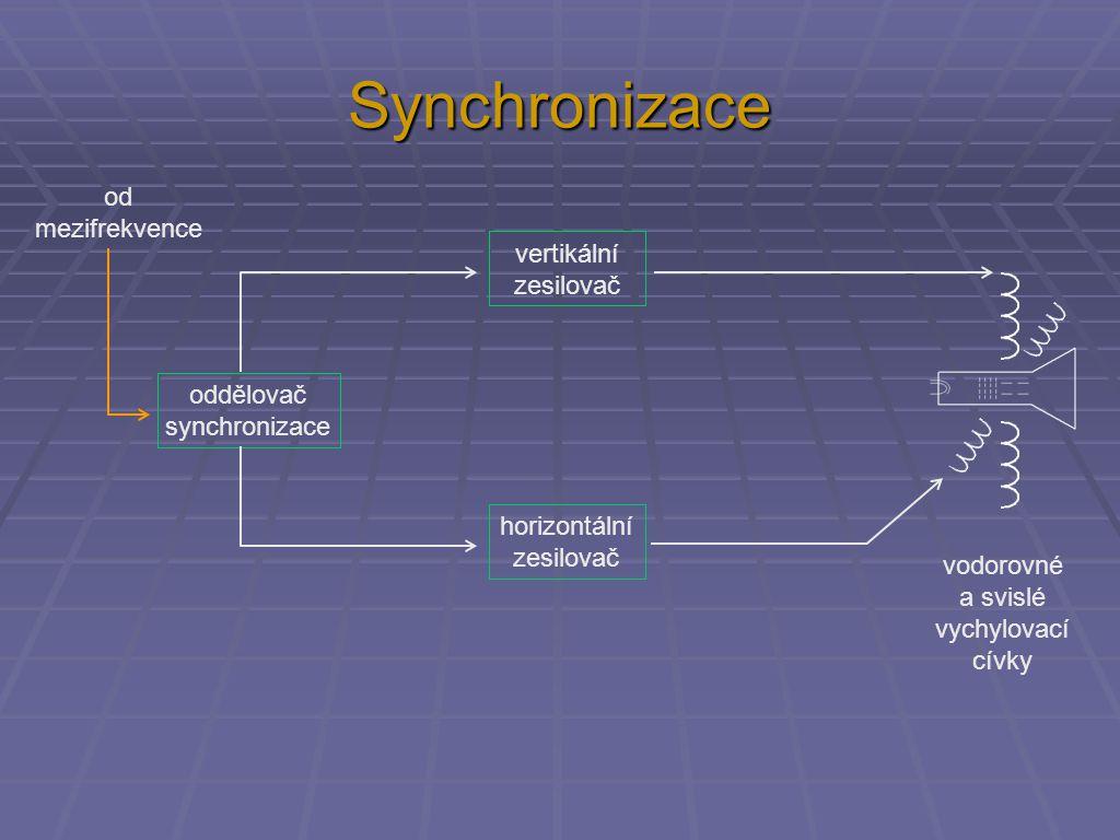 Synchronizace oddělovač synchronizace vertikální zesilovač horizontální zesilovač od mezifrekvence vodorovné a svislé vychylovací cívky
