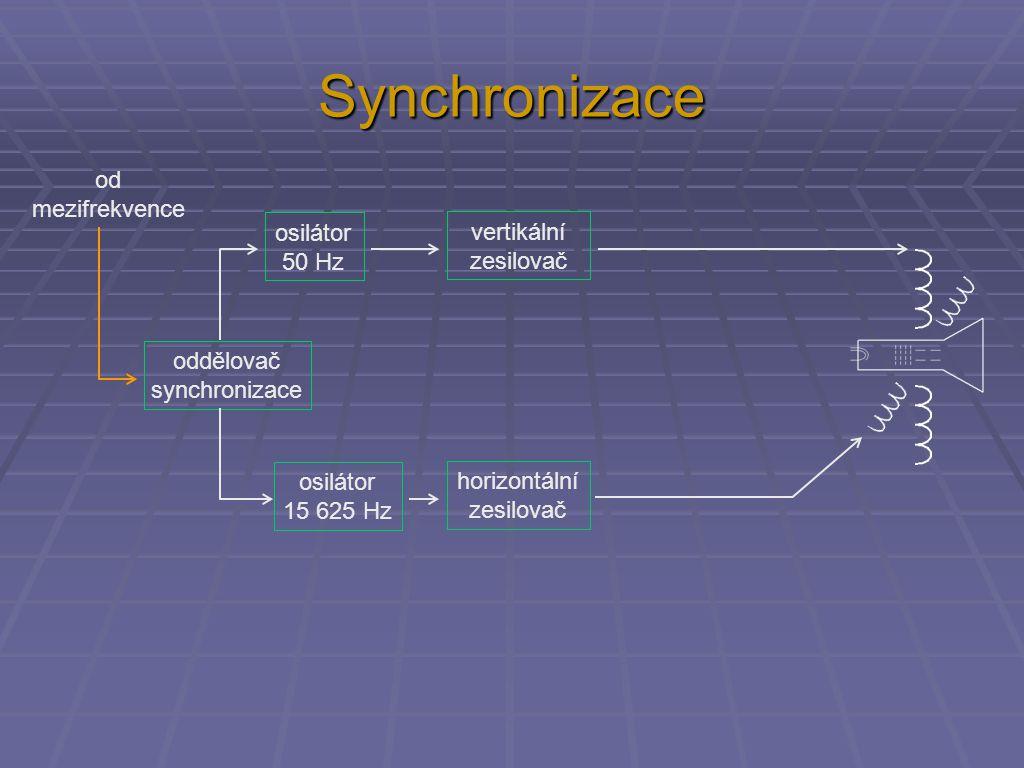 Synchronizace oddělovač synchronizace osilátor 50 Hz osilátor 15 625 Hz vertikální zesilovač horizontální zesilovač od mezifrekvence