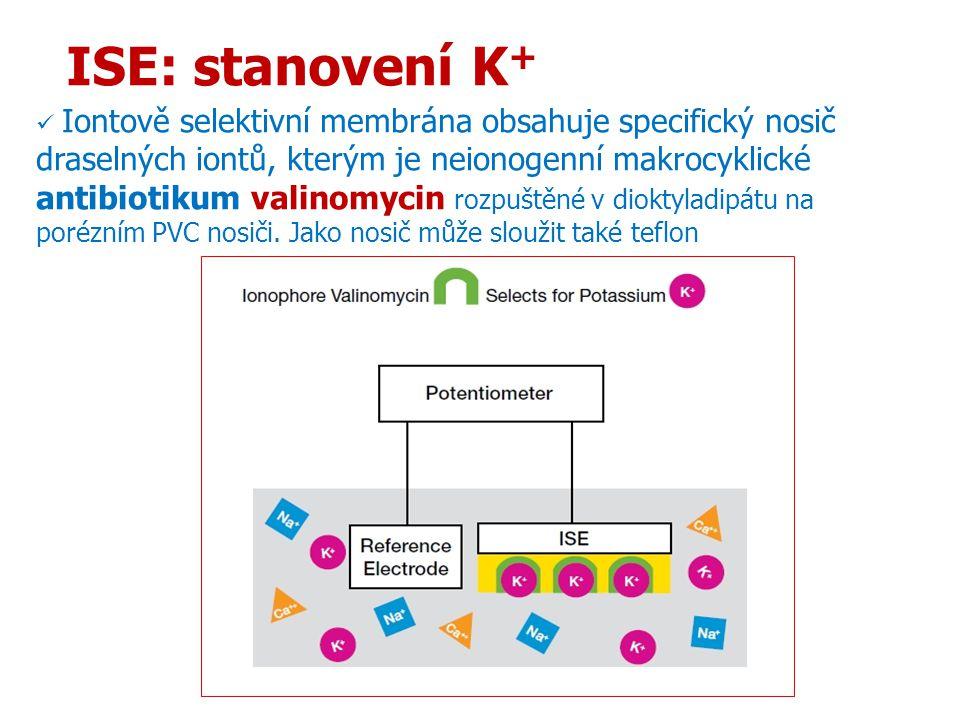 14 ISE: stanovení K + Iontově selektivní membrána obsahuje specifický nosič draselných iontů, kterým je neionogenní makrocyklické antibiotikum valinom