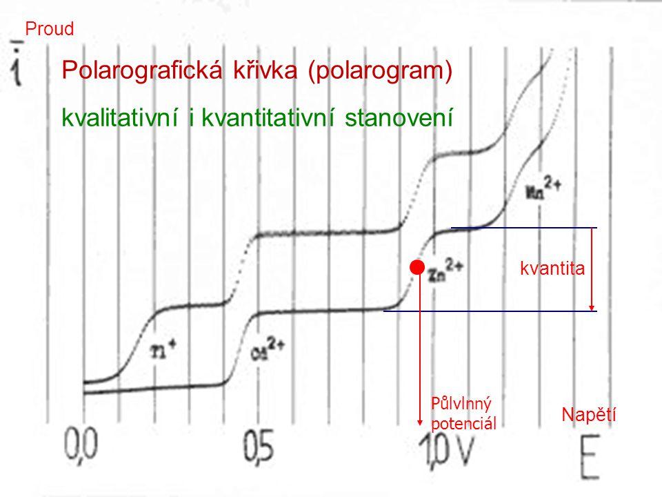 30 Polarografická křivka (polarogram) kvalitativní i kvantitativní stanovení Napětí Proud kvantita Půlvlnný potenciál