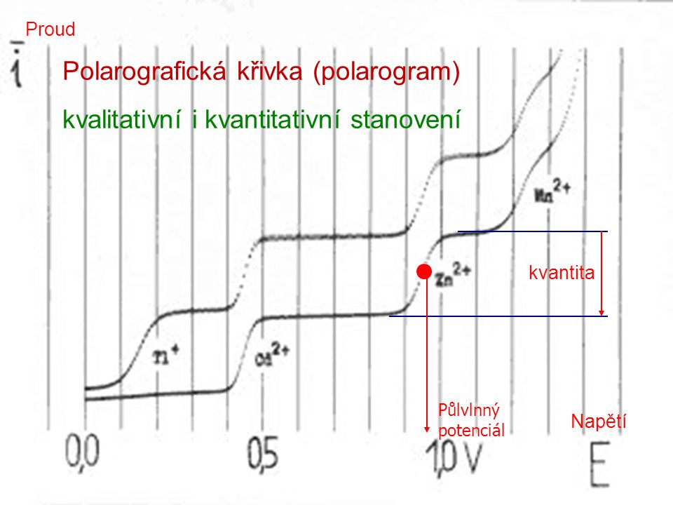 24 Polarografická křivka (polarogram) kvalitativní i kvantitativní stanovení Napětí Proud kvantita Půlvlnný potenciál