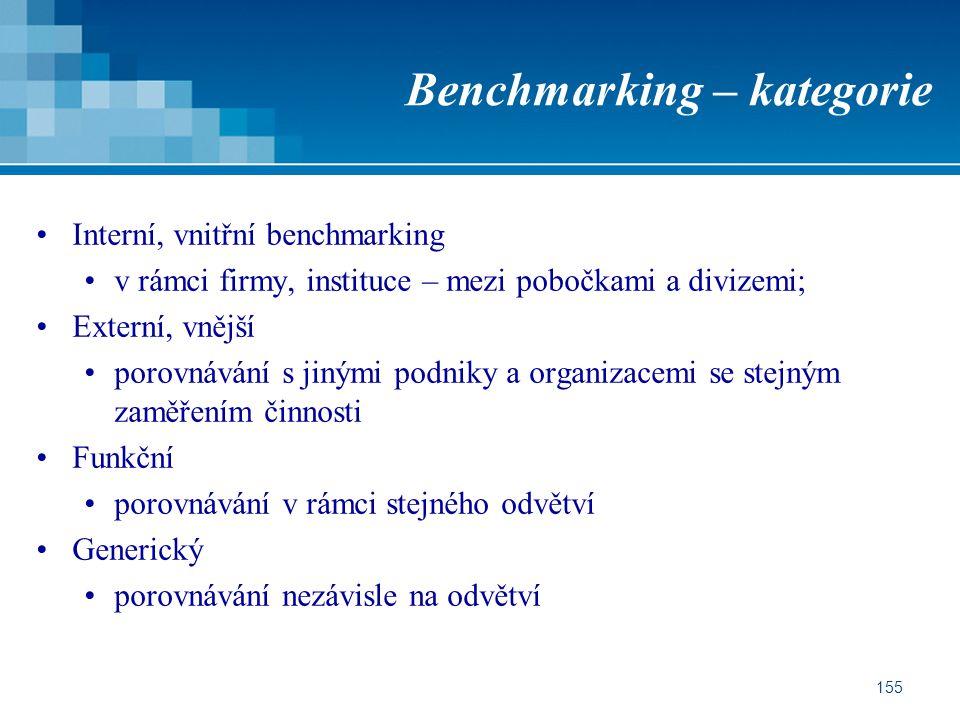155 Benchmarking – kategorie Interní, vnitřní benchmarking v rámci firmy, instituce – mezi pobočkami a divizemi; Externí, vnější porovnávání s jinými podniky a organizacemi se stejným zaměřením činnosti Funkční porovnávání v rámci stejného odvětví Generický porovnávání nezávisle na odvětví