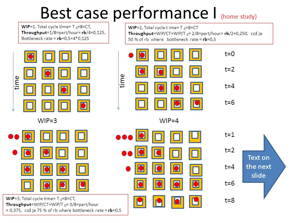 Best case performance I (home study) WIP=1, Total cycle time= T ₀=8=CT, Throughput=1/8=part/hour= rb/4=0,125, Bottleneck rate = rb=0,5=4*0,125 WIP=3WI