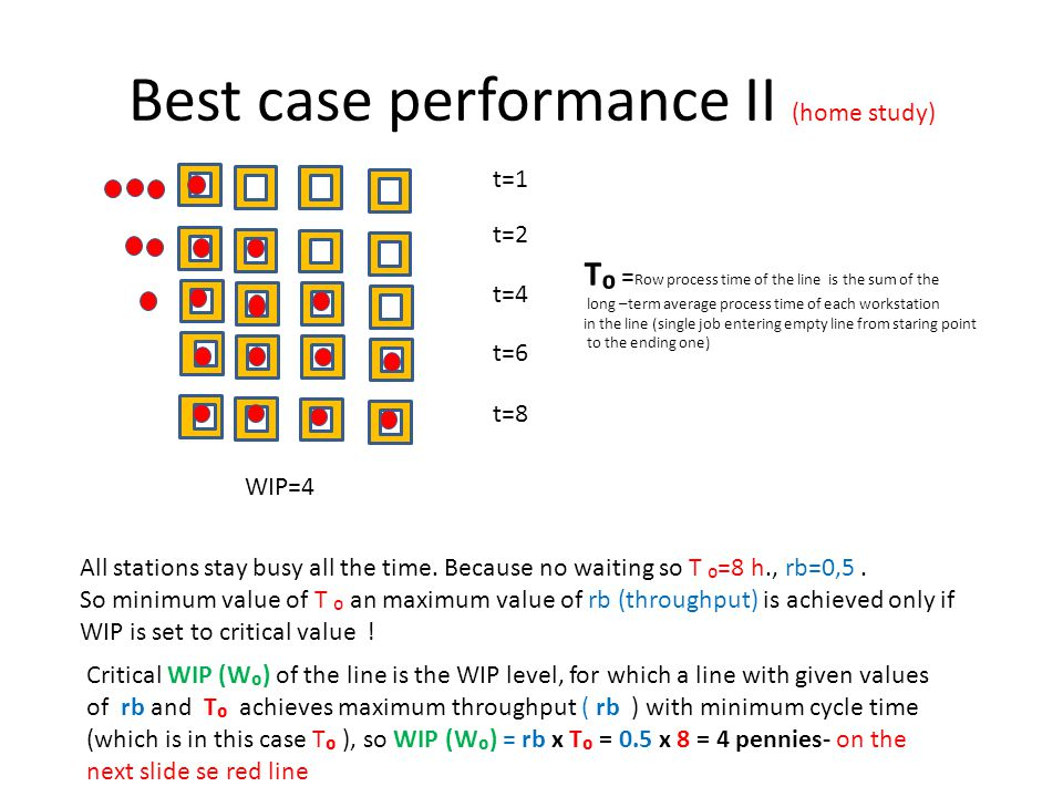 Best case performance II (home study) t=1 t=2 t=4 t=6 t=8 WIP=4 All stations stay busy all the time. Because no waiting so T ₀=8 h., rb=0,5. So minimu