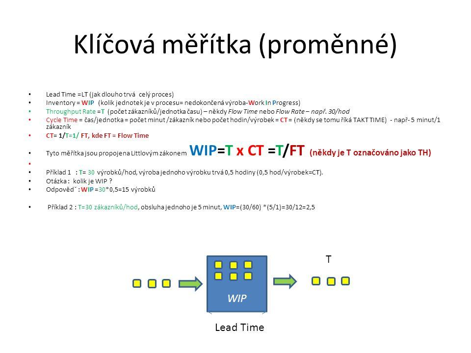Řešení |(home study) ProcesWIPT (Zák/hod)LT Buffer830 Obsluha 305 Celkem 30 ProcesWIPT (Zák/hod)CT (min/Zák)LT Buffer8300,5 Obsluha 300,55 Celkem 300,5 ProcesWIPT (Zák/hod)CT(min/Zák)Lead Time Buffer8300,5 Obsluha2,5 300,55 Celkem 10,5300,5 WIP =T x LT (třetí sloupec je kvůli jednotkám) ProcesWIPT (Zák/hod)CT (/min/Zák)Lead Time Buffer8300,516 Obsluha2,5 300,55 Celkem 10,5300,5 21 LT= WIP /T (třetí sloupec je kvůli jednotkám) Zadání (z předchozích snímků) 30 zákazníků/hodina – (max kapacita provozovny) = Throughput Rate = T 8 zákazníků čeká ve frontě (nárazník) = WIP 5 minut trvá doba obsluhy jednoho zákazníka = CT (Cycle Time) 2,5=TxLT=((30/60)*5)=(3*5)/6, 10,5=8,0+2,5 a dále pak LT=16=WIP/T=8/(3/6)= (8*6)/3=58/3=16 a 5=(2,5*(3/6))=2,5*6/3=15/3