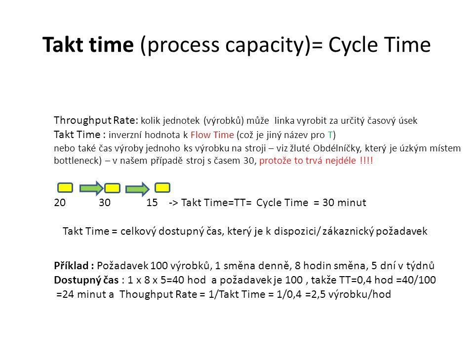 Takt time (process capacity)= Cycle Time Throughput Rate: kolik jednotek (výrobků) může linka vyrobit za určitý časový úsek Takt Time : inverzní hodno