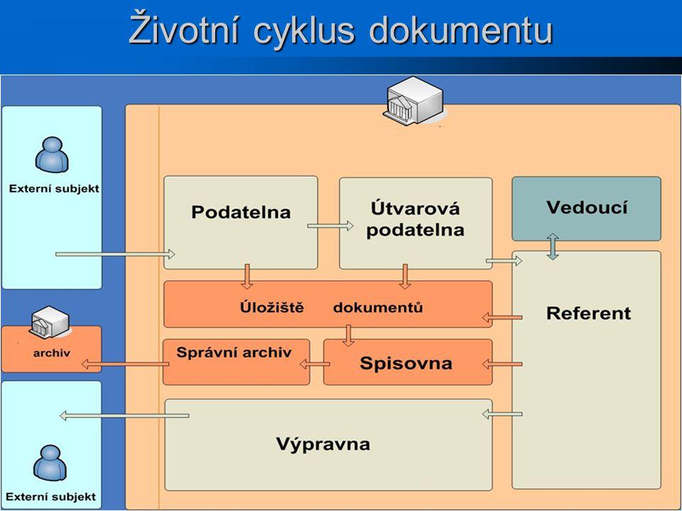 Životní cyklus dokumentu Životní cyklus dokumentu