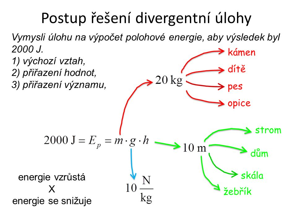Postup řešení divergentní úlohy Vymysli úlohu na výpočet polohové energie, aby výsledek byl 2000 J. 1) výchozí vztah, 2) přiřazení hodnot, 3) přiřazen