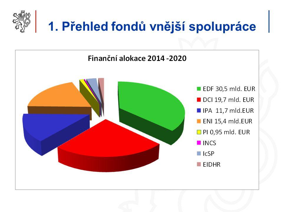 Geografický přehled fondů ENI EDF DCI PI IPA II DCI PI ENI