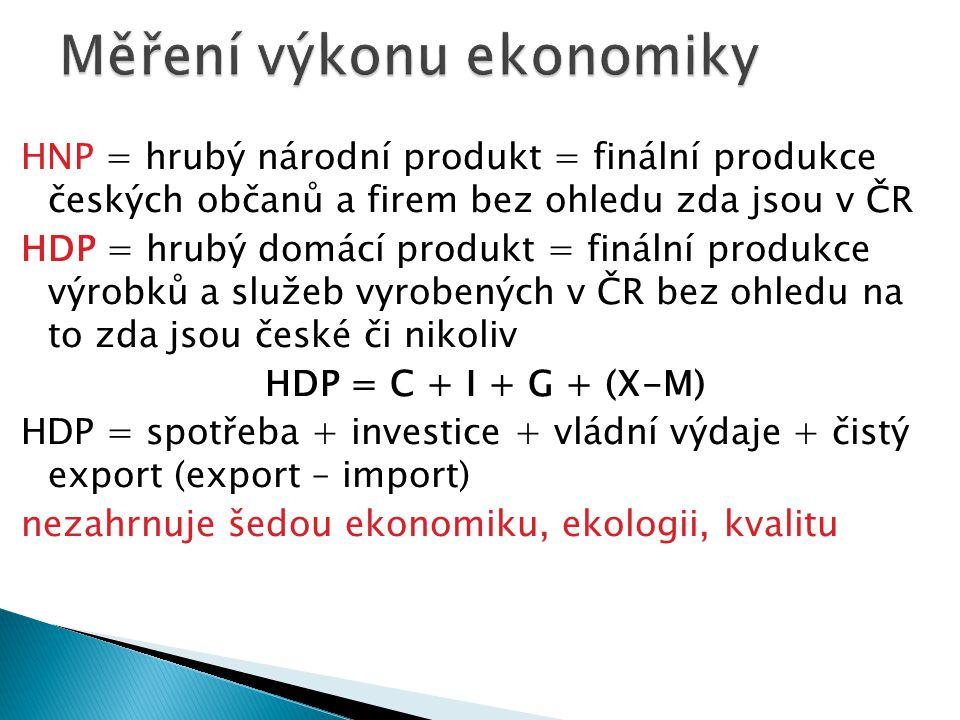 HNP = hrubý národní produkt = finální produkce českých občanů a firem bez ohledu zda jsou v ČR HDP = hrubý domácí produkt = finální produkce výrobků a