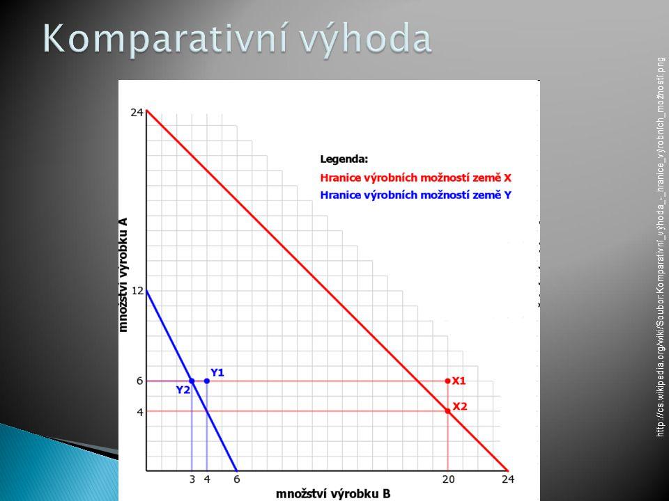 http://cs.wikipedia.org/wiki/Soubor:Komparativní_výhoda_-_hranice_výrobních_možností.png