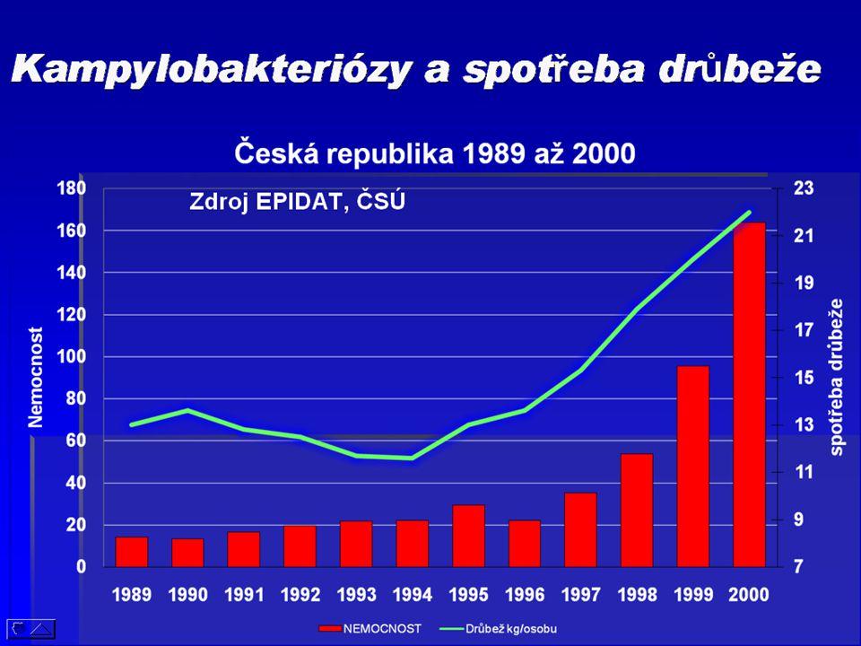 Kampylobakteriózy a spotřeba drůbeže Zdroj EPIDAT, ČSÚ