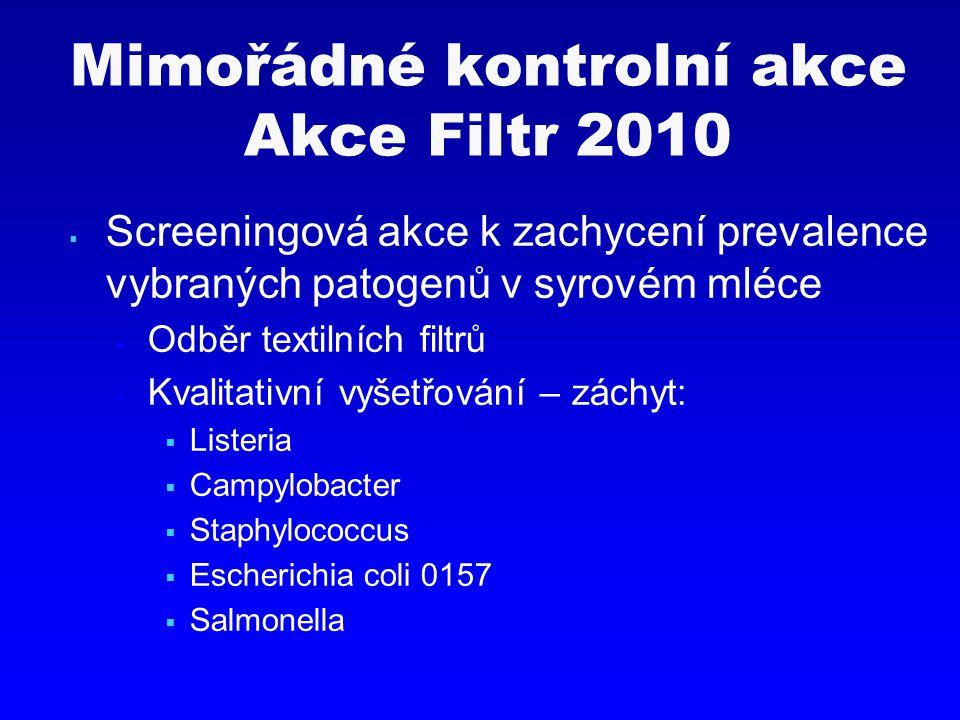 Mimořádné kontrolní akce Akce Filtr 2010  Screeningová akce k zachycení prevalence vybraných patogenů v syrovém mléce  Odběr textilních filtrů  Kva