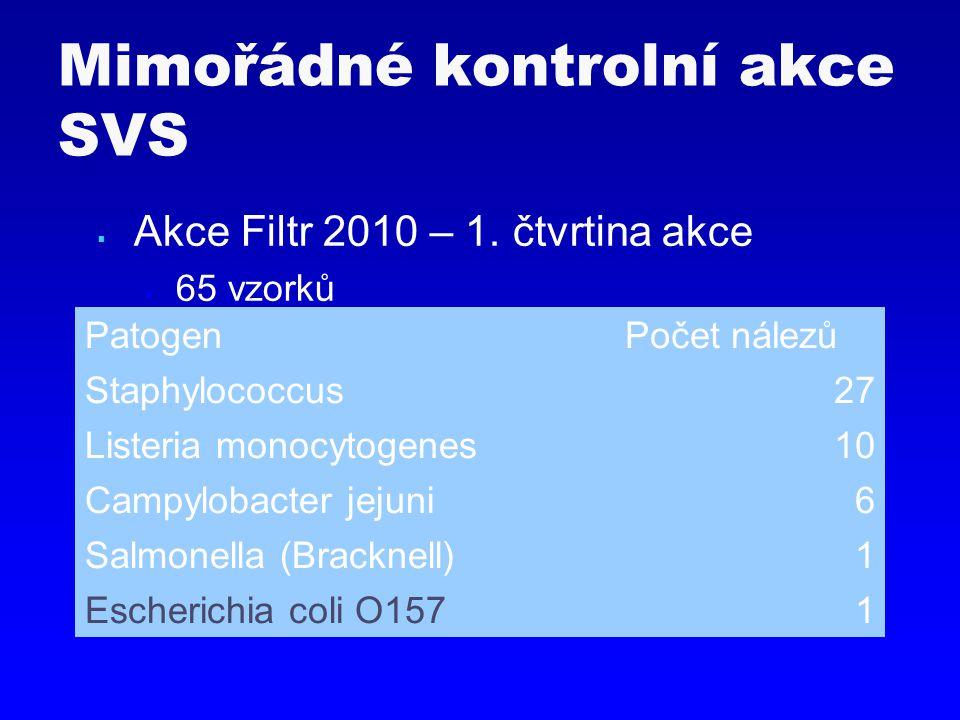  Akce Filtr 2010 – 1. čtvrtina akce  65 vzorků Mimořádné kontrolní akce SVS PatogenPočet nálezů Staphylococcus27 Listeria monocytogenes10 Campylobac
