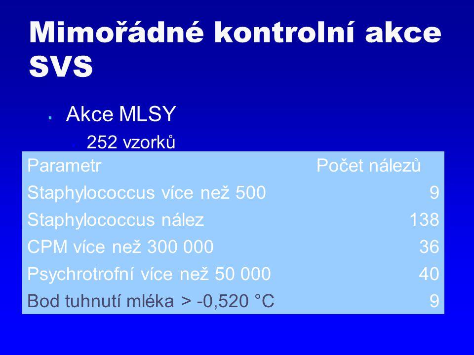  Akce MLSY  252 vzorků Mimořádné kontrolní akce SVS ParametrPočet nálezů Staphylococcus více než 5009 Staphylococcus nález138 CPM více než 300 00036