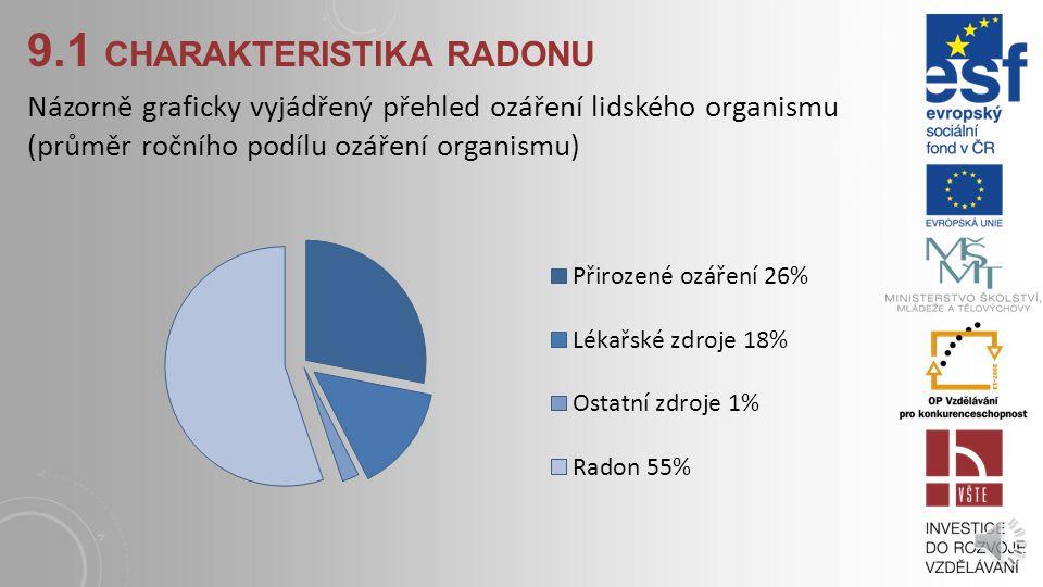 9.1 CHARAKTERISTIKA RADONU Názorně graficky vyjádřený přehled ozáření lidského organismu (průměr ročního podílu ozáření organismu)