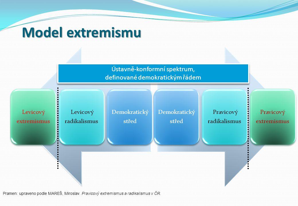 Model extremismu Demokratický střed Levicový radikalismus Levicový extremismus Demokratický střed Pravicový radikalismus Pravicový extremismus Ústavně