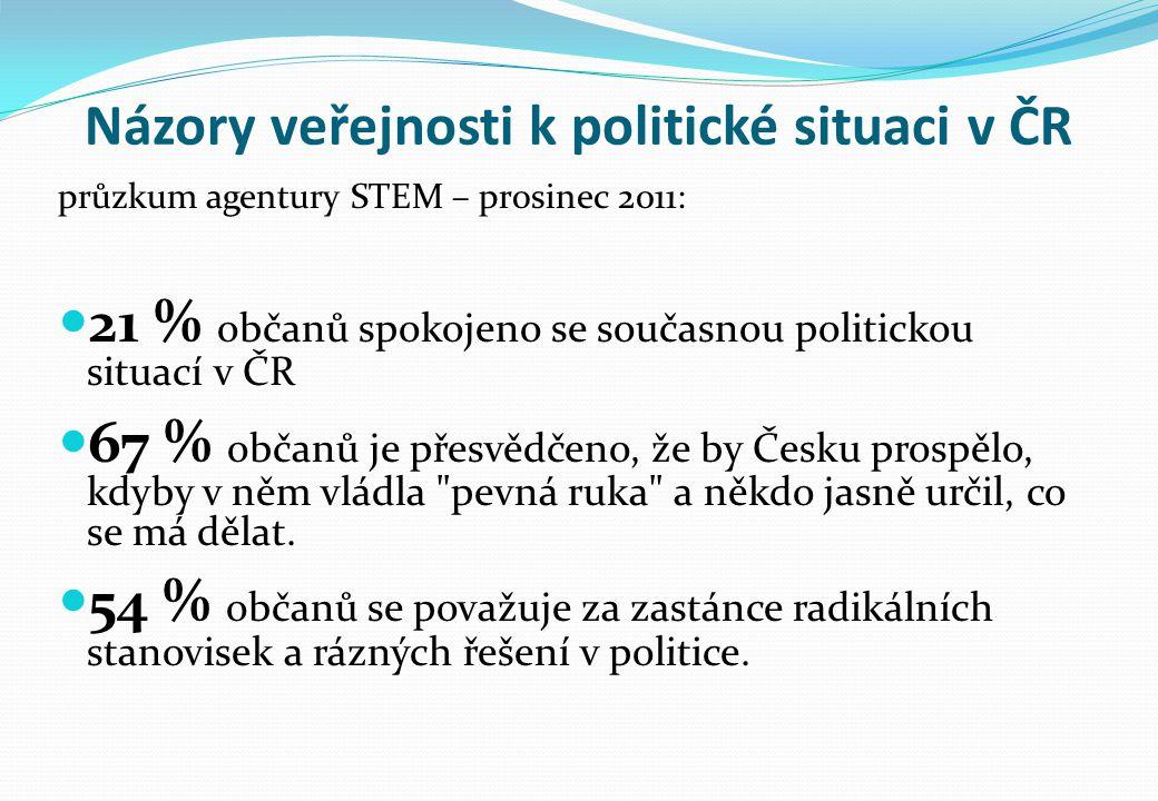Názory veřejnosti k politické situaci v ČR průzkum agentury STEM – prosinec 2011: 21 % občanů spokojeno se současnou politickou situací v ČR 67 % obča