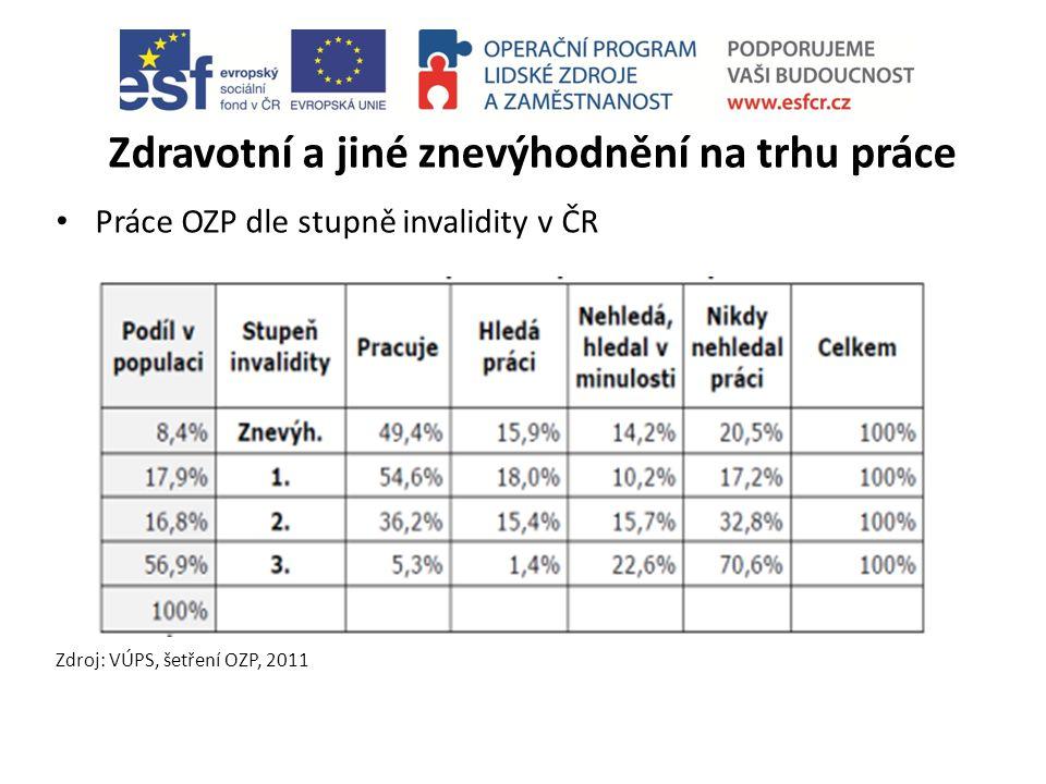 Zdravotní a jiné znevýhodnění na trhu práce Práce OZP dle stupně invalidity v ČR Zdroj: VÚPS, šetření OZP, 2011