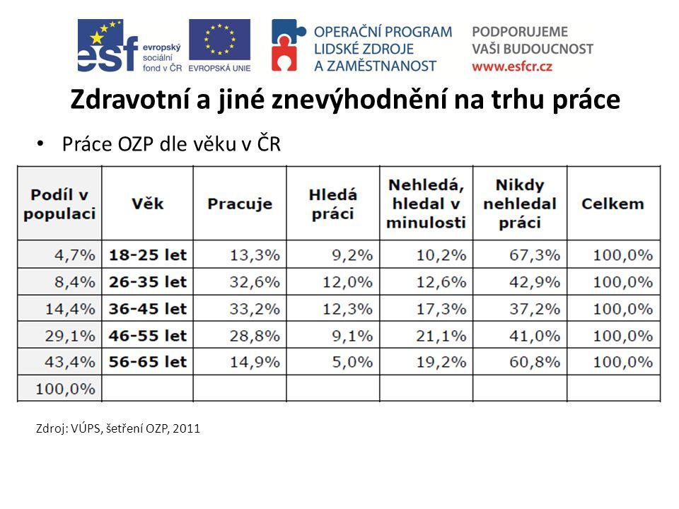 Zdravotní a jiné znevýhodnění na trhu práce Práce OZP dle věku v ČR Zdroj: VÚPS, šetření OZP, 2011