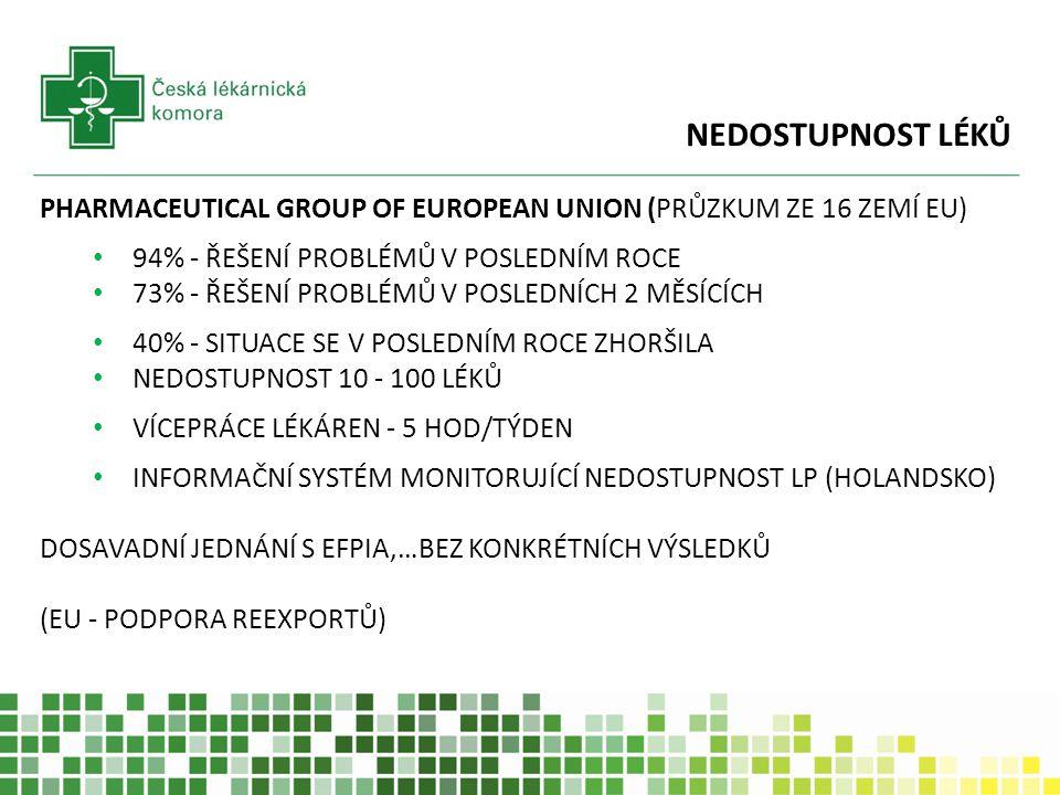 NEDOSTUPNOST LÉKŮ PHARMACEUTICAL GROUP OF EUROPEAN UNION (PRŮZKUM ZE 16 ZEMÍ EU) 94% - ŘEŠENÍ PROBLÉMŮ V POSLEDNÍM ROCE 73% - ŘEŠENÍ PROBLÉMŮ V POSLED